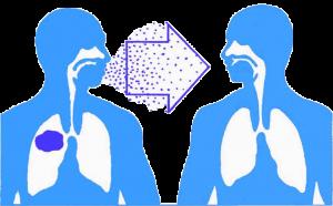 Tìm hiều bệnh lao phổi là gì trong YHCT?